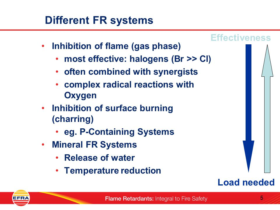 5 Different FR systems Load needed Inhibition of flame (gas phase) most effective: halogens (Br >> Cl) often combined with synergists complex radical reactions with Oxygen Inhibition of surface burning (charring) eg.