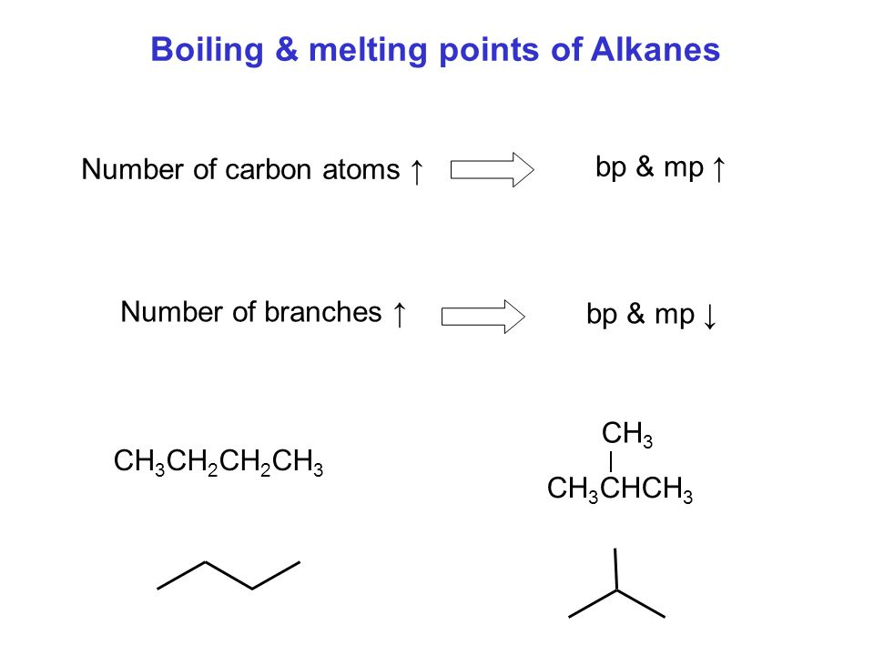Boiling & melting points of Alkanes Number of carbon atoms ↑ bp & mp ↑ Number of branches ↑ bp & mp ↓ CH 3 CH 2 CH 2 CH 3 CH 3 CHCH 3 CH 3