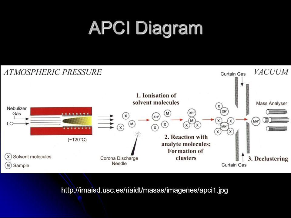 APCI Diagram http://imaisd.usc.es/riaidt/masas/imagenes/apci1.jpg