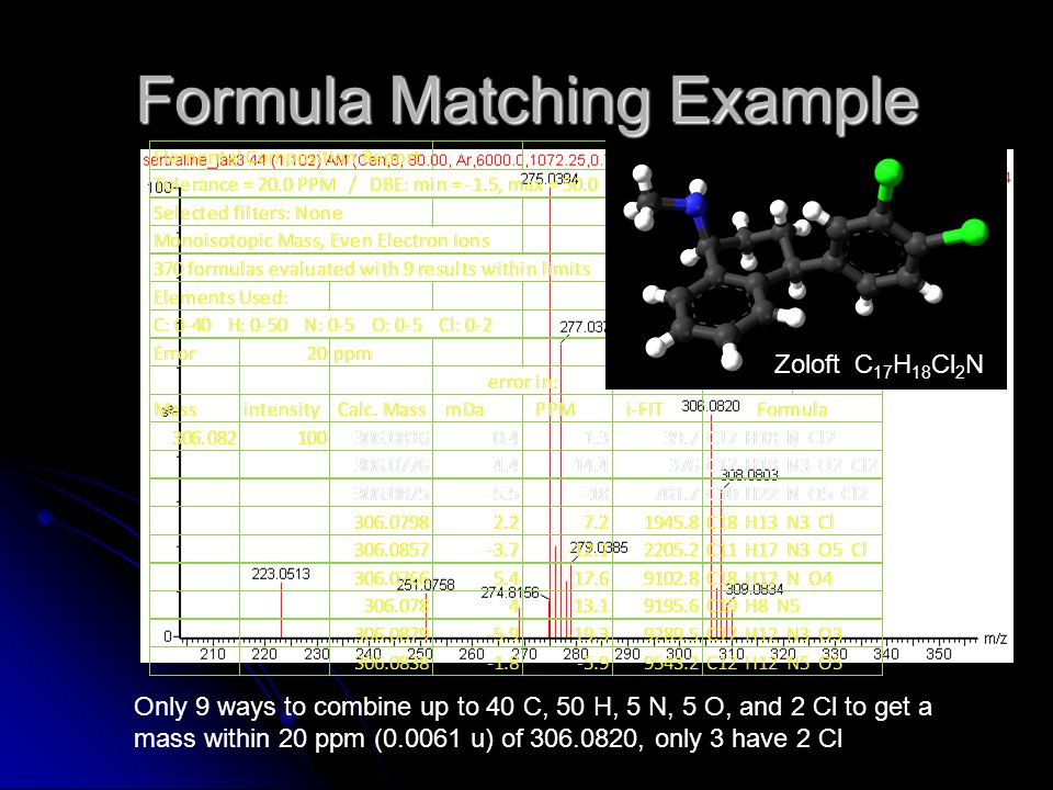 Formula Matching Example Only 9 ways to combine up to 40 C, 50 H, 5 N, 5 O, and 2 Cl to get a mass within 20 ppm (0.0061 u) of 306.0820, only 3 have 2 Cl Zoloft C 17 H 18 Cl 2 N
