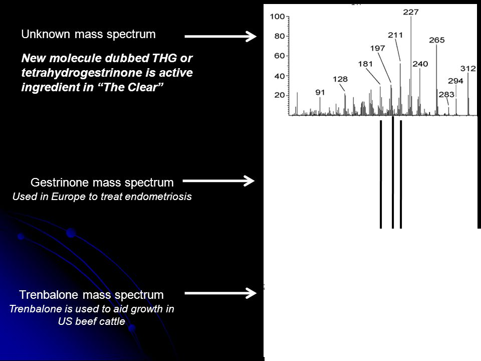 Unknown mass spectrum Trenbalone mass spectrum Trenbalone is used to aid growth in US beef cattle Gestrinone mass spectrum Used in Europe to treat endometriosis New molecule dubbed THG or tetrahydrogestrinone is active ingredient in The Clear
