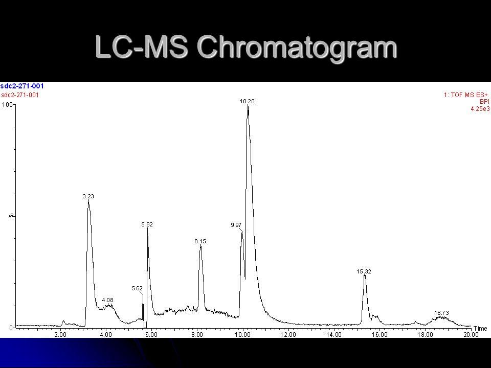 LC-MS Chromatogram