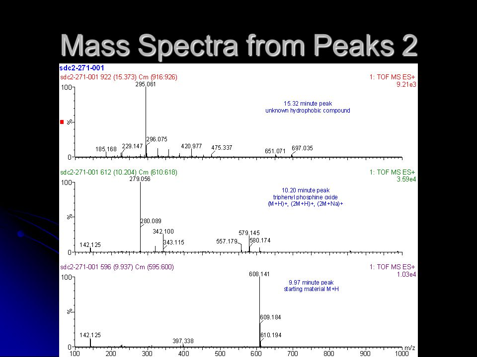 Mass Spectra from Peaks 2