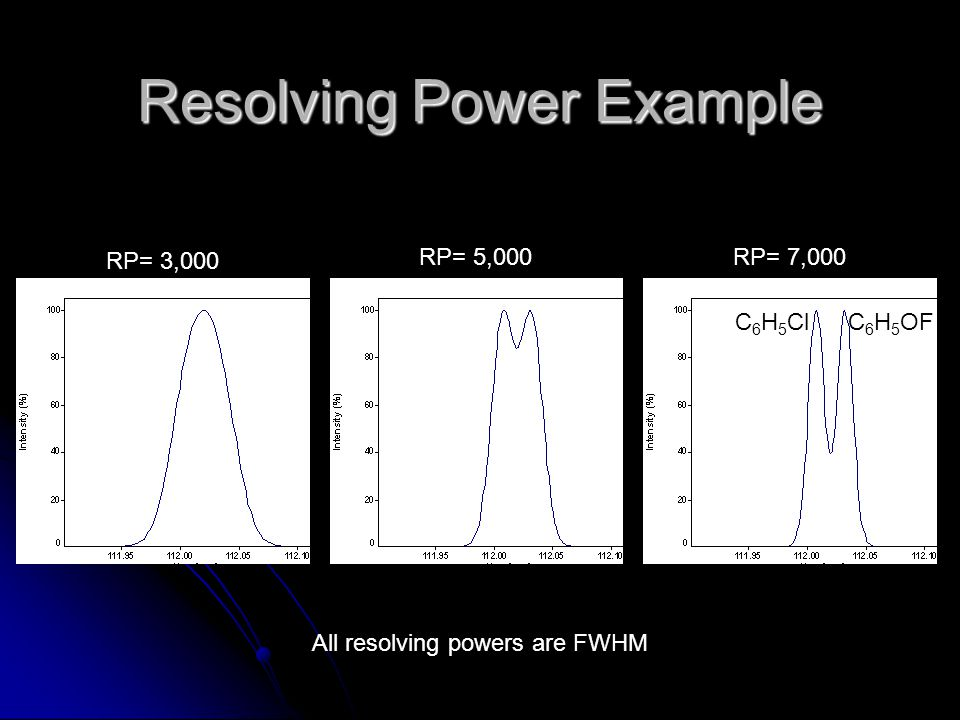 Resolving Power Example RP= 3,000 RP= 5,000RP= 7,000 All resolving powers are FWHM C 6 H 5 OF C 6 H 5 Cl