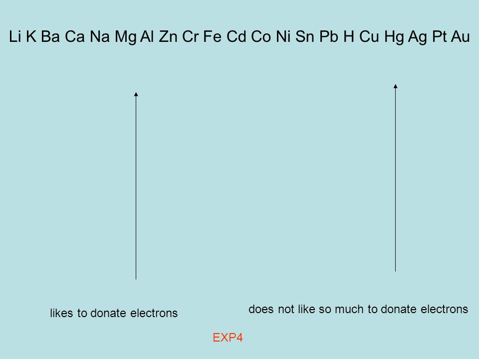 Li K Ba Ca Na Mg Al Zn Cr Fe Cd Co Ni Sn Pb H Cu Hg Ag Pt Au likes to donate electrons does not like so much to donate electrons EXP4