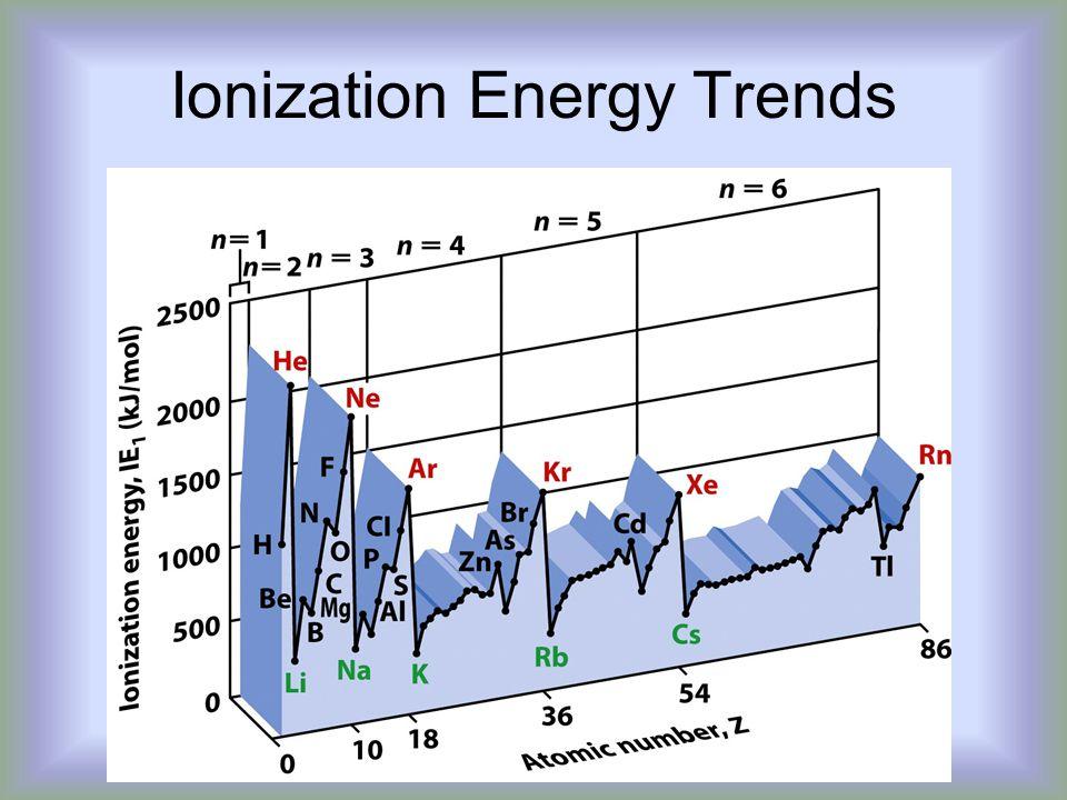 Ionization Energy Trends