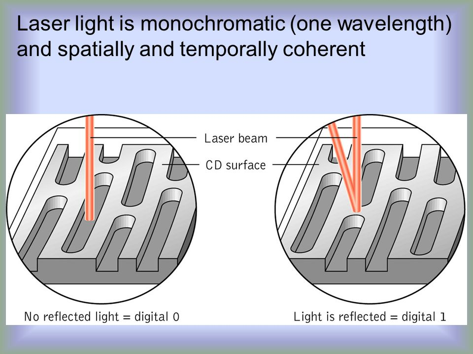Laser light is monochromatic (one wavelength) and spatially and temporally coherent