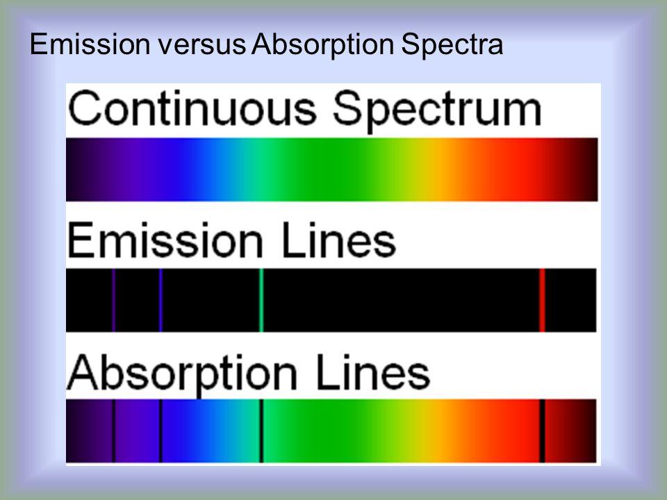 Emission versus Absorption Spectra