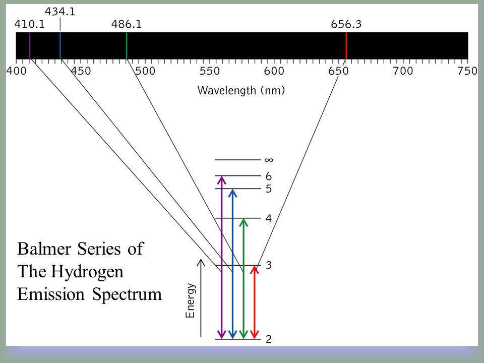 Balmer Series of The Hydrogen Emission Spectrum