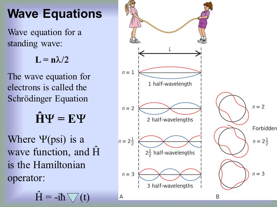 Wave Equations Wave equation for a standing wave: L = n  The wave equation for electrons is called the Schrödinger Equation Ĥ  = E  Where  (psi) is a wave function, and Ĥ is the Hamiltonian operator: Ĥ = -iħ (t)
