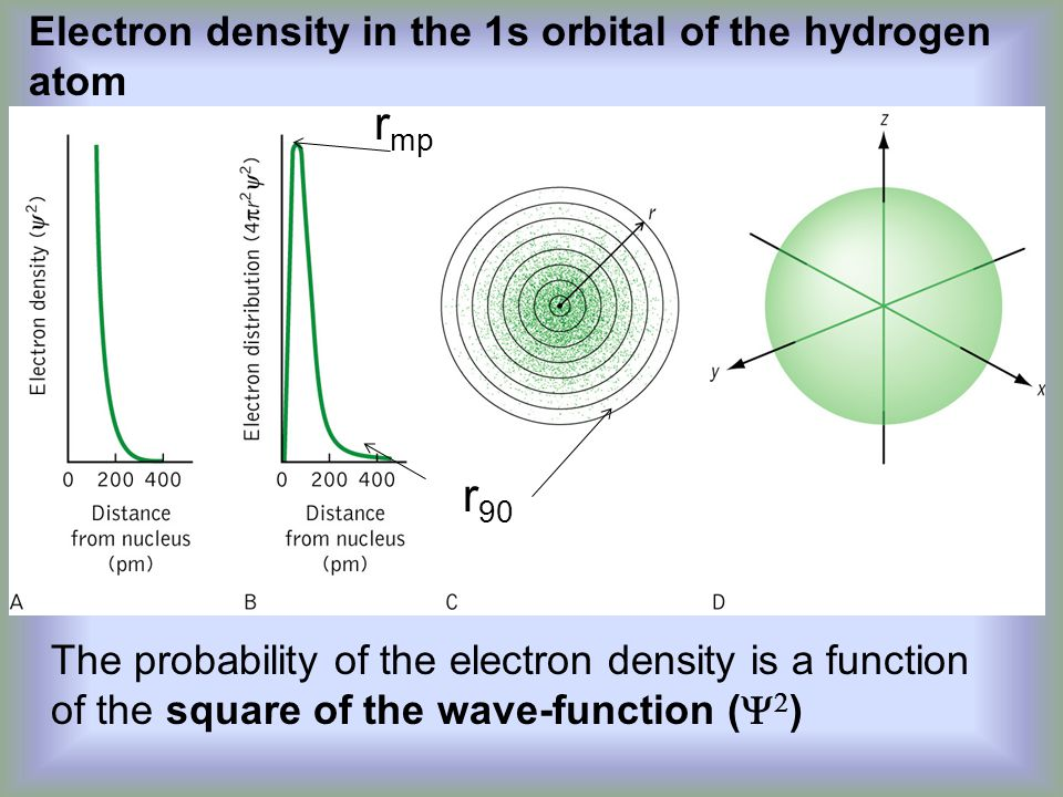 Electron density in the 1s orbital of the hydrogen atom The probability of the electron density is a function of the square of the wave-function (   ) r mp r 90