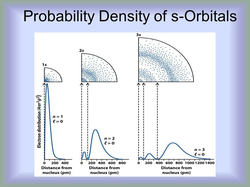 Probability Density of s-Orbitals