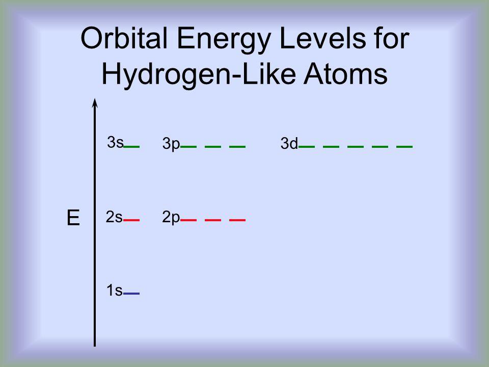 Orbital Energy Levels for Hydrogen-Like Atoms E 3s 3p3d 2s2p 1s