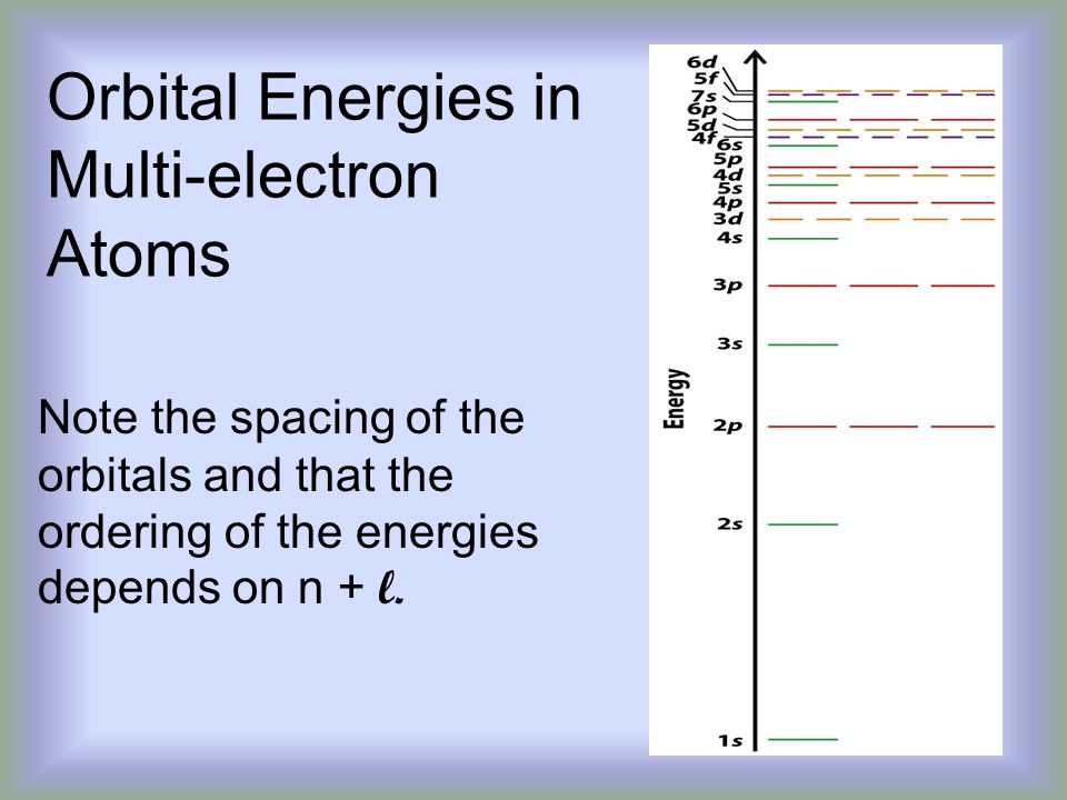Orbital Energies in Multi-electron Atoms Note the spacing of the orbitals and that the ordering of the energies depends on n + l.