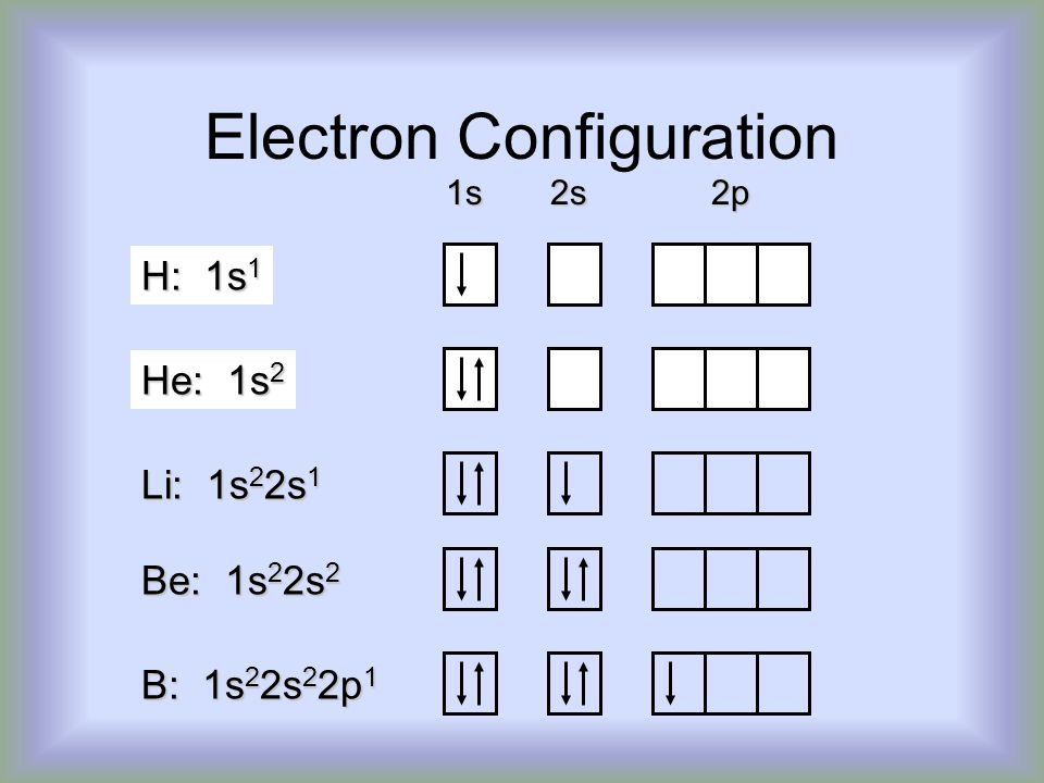 Electron Configuration 1s 2s 2p H: 1s 1 He: 1s 2 Li: 1s 2 2s 1 Be: 1s 2 2s 2 B: 1s 2 2s 2 2p 1
