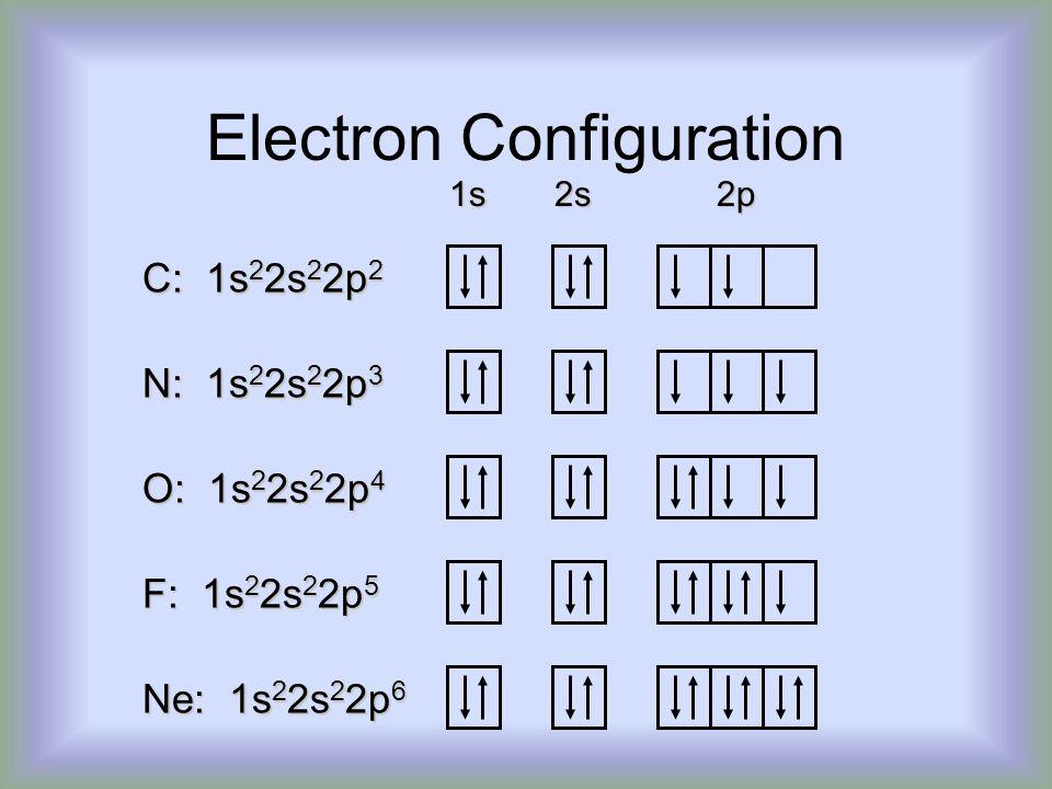 Electron Configuration 1s 2s 2p C: 1s 2 2s 2 2p 2 N: 1s 2 2s 2 2p 3 O: 1s 2 2s 2 2p 4 F: 1s 2 2s 2 2p 5 Ne: 1s 2 2s 2 2p 6