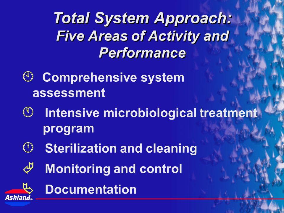 ® Drew Industrial's Best Practices Legionella Risk Management Program