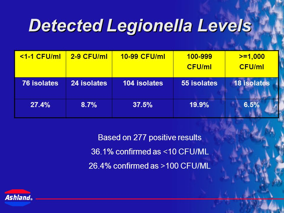 ® Survey of Field Test Results In general it has been reported that 40 – 60% of Cooling Towers tested positive for Legionnella 794 evaluations performed 277 (35%) tested positive for Legionella Ranged from 1 to >9,000 CFU/ml