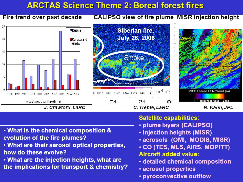 ARCTAS Science Theme 2: Boreal forest fires Fire trend over past decade CALIPSO view of fire plume MISR injection height 4500 3000 2000 1000 0 b Siberian fire, July 26, 2006 J.