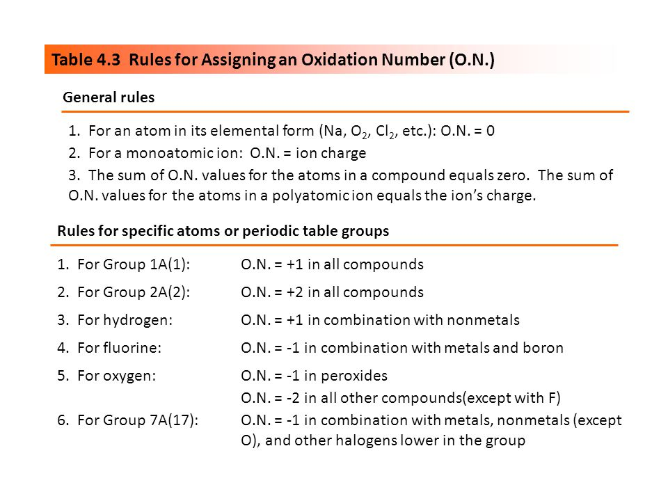 Sample Problem 4.6 Determining the Oxidation Number of an Element PROBLEM: Determine the oxidation number (O.N.) of each element in these compounds: (a) zinc chloride(b) sulfur trioxide(c) nitric acid PLAN: SOLUTION: The O.N.s of the ions in a polyatomic ion add up to the charge of the ion and the O.N.s of the ions in the compound add up to zero.