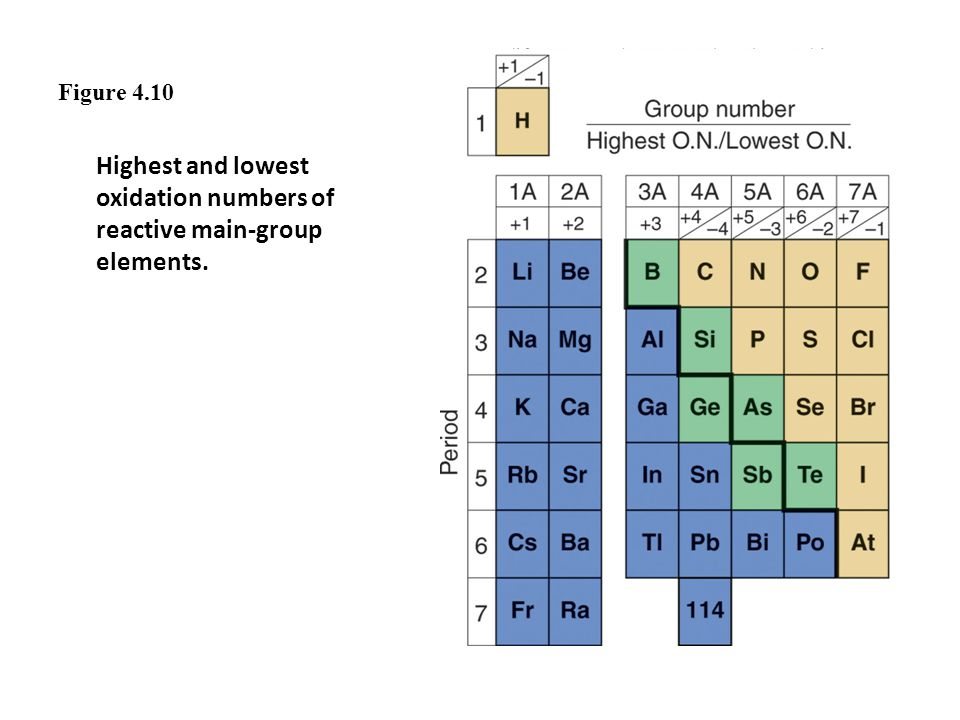Figure 4.10 Highest and lowest oxidation numbers of reactive main-group elements.