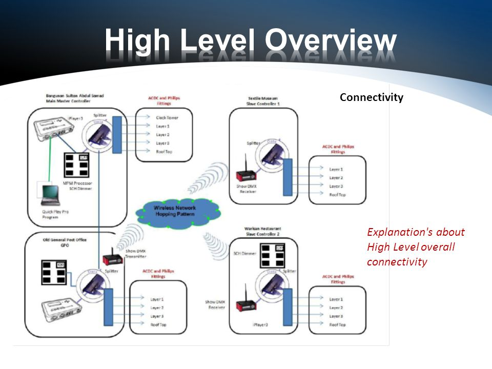 Connectivity Explanation s about High Level overall connectivity