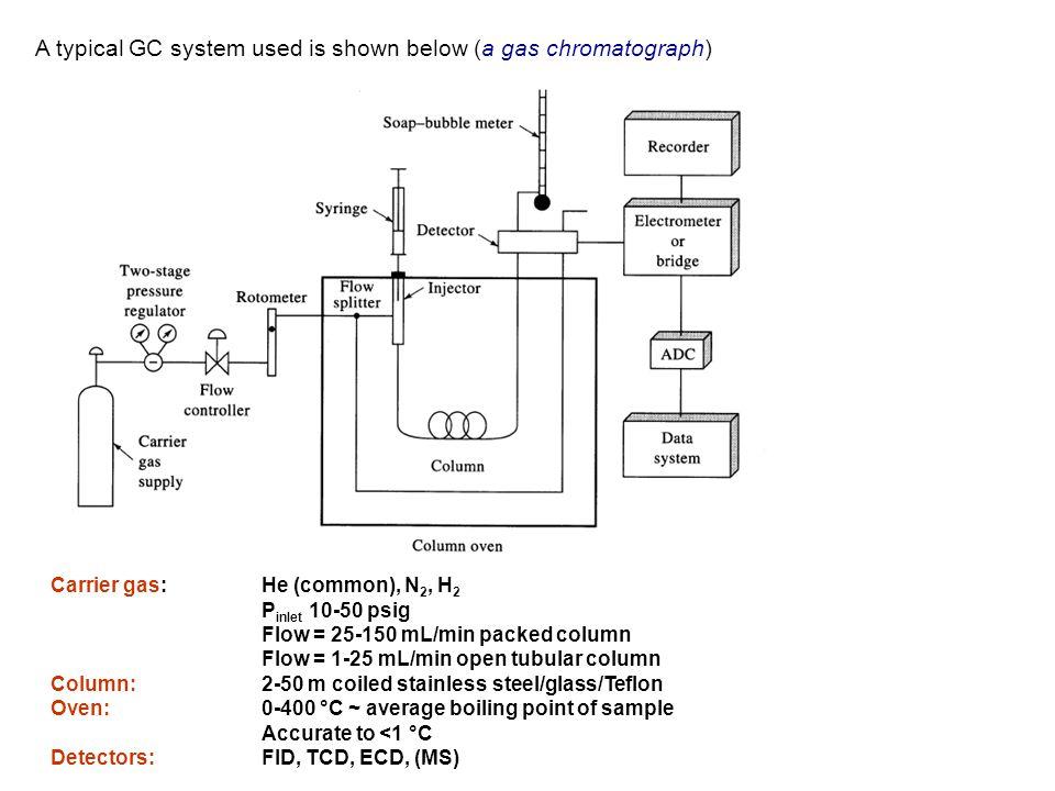 Design - based on electronic circuit known as a Wheatstone bridge.