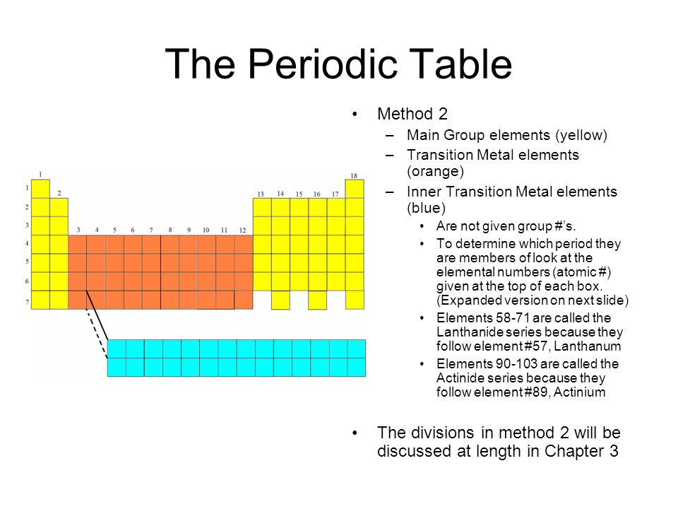The Periodic Table Method 2 –Main Group elements (yellow) –Transition Metal elements (orange) –Inner Transition Metal elements (blue) Are not given group #'s.