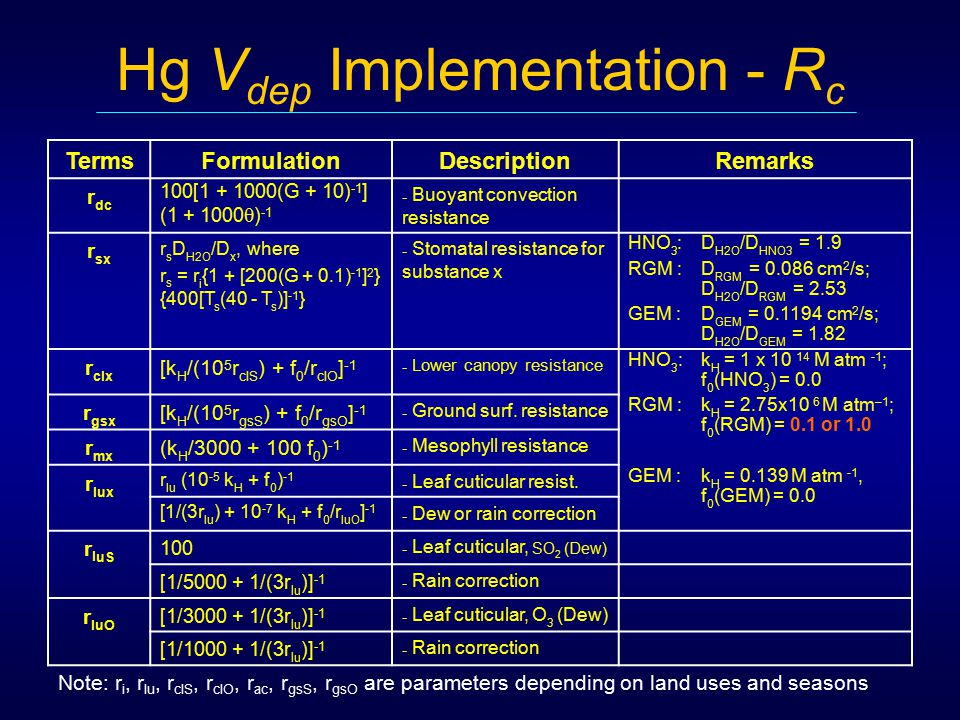 Hg V dep Implementation - R c TermsFormulationDescriptionRemarks r dc 100[1 + 1000(G + 10) -1 ] (1 + 1000  ) -1 - Buoyant convection resistance r sx