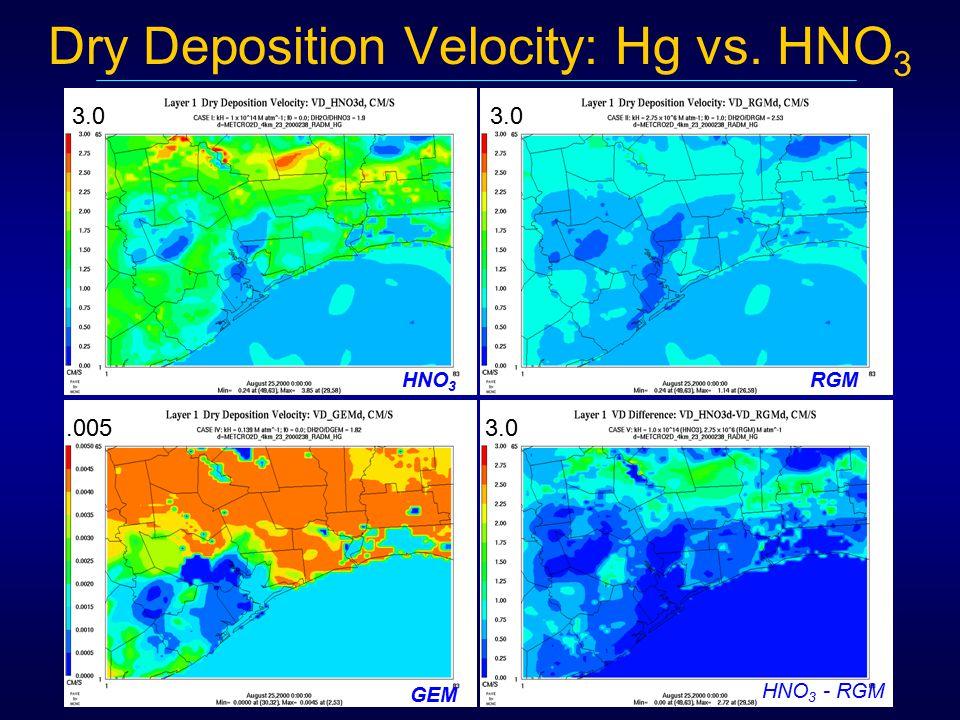 Dry Deposition Velocity: Hg vs. HNO 3 HNO 3 GEM HNO 3 - RGM RGM 3.0.005