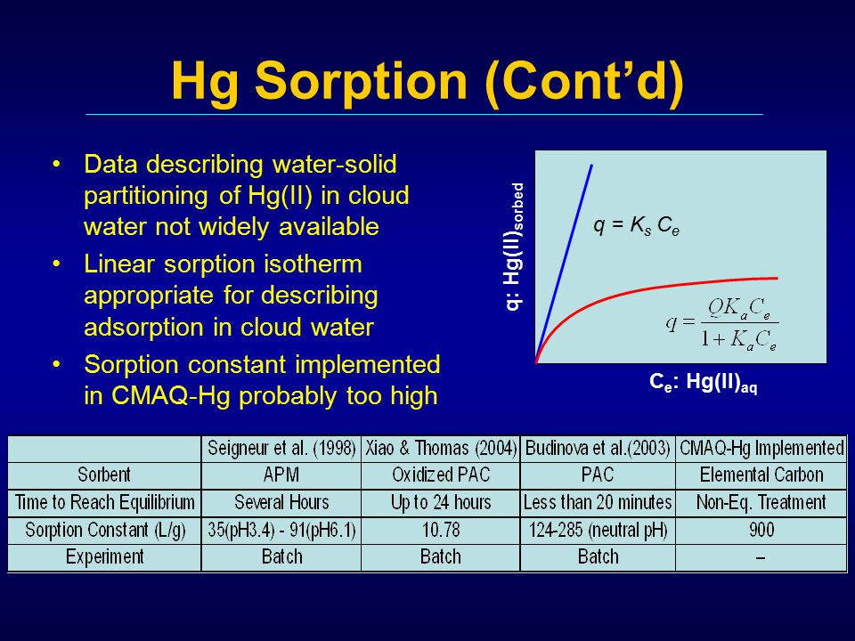 Hg Sorption (Cont'd) Data describing water-solid partitioning of Hg(II) in cloud water not widely available Linear sorption isotherm appropriate for describing adsorption in cloud water Sorption constant implemented in CMAQ-Hg probably too high C e : Hg(II) aq q: Hg(II) sorbed q = K s C e