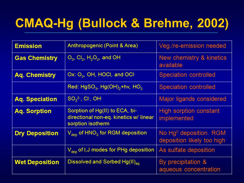 CMAQ-Hg (Bullock & Brehme, 2002) Emission Anthropogenic (Point & Area) Veg./re-emission needed Gas Chemistry O 3, Cl 2, H 2 O 2, and OH New chemistry & kinetics available Aq.
