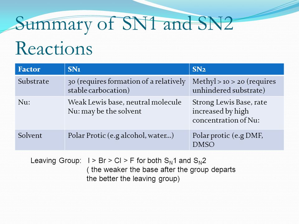 Summary of SN1 and SN2 Reactions FactorSN1SN2 Substrate3o (requires formation of a relatively stable carbocation) Methyl > 1o > 2o (requires unhindere