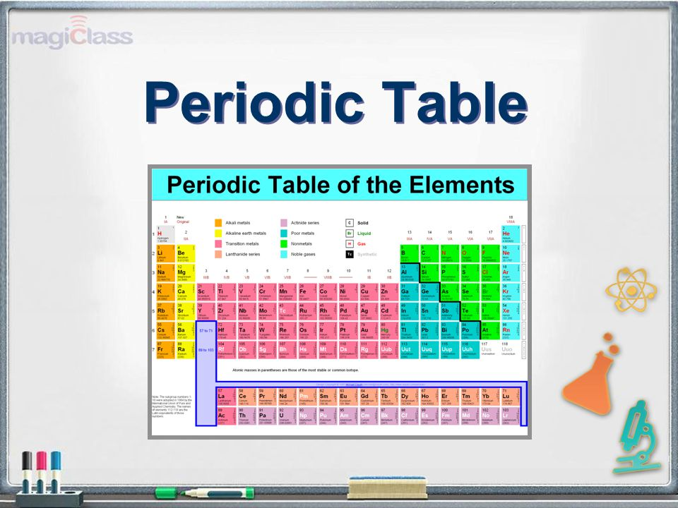 1 periodic table - Periodic Table Discovery Activity
