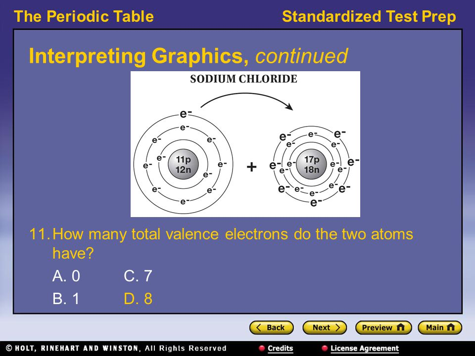 The Periodic TableStandardized Test Prep Interpreting Graphics, continued 11.How many total valence electrons do the two atoms have.