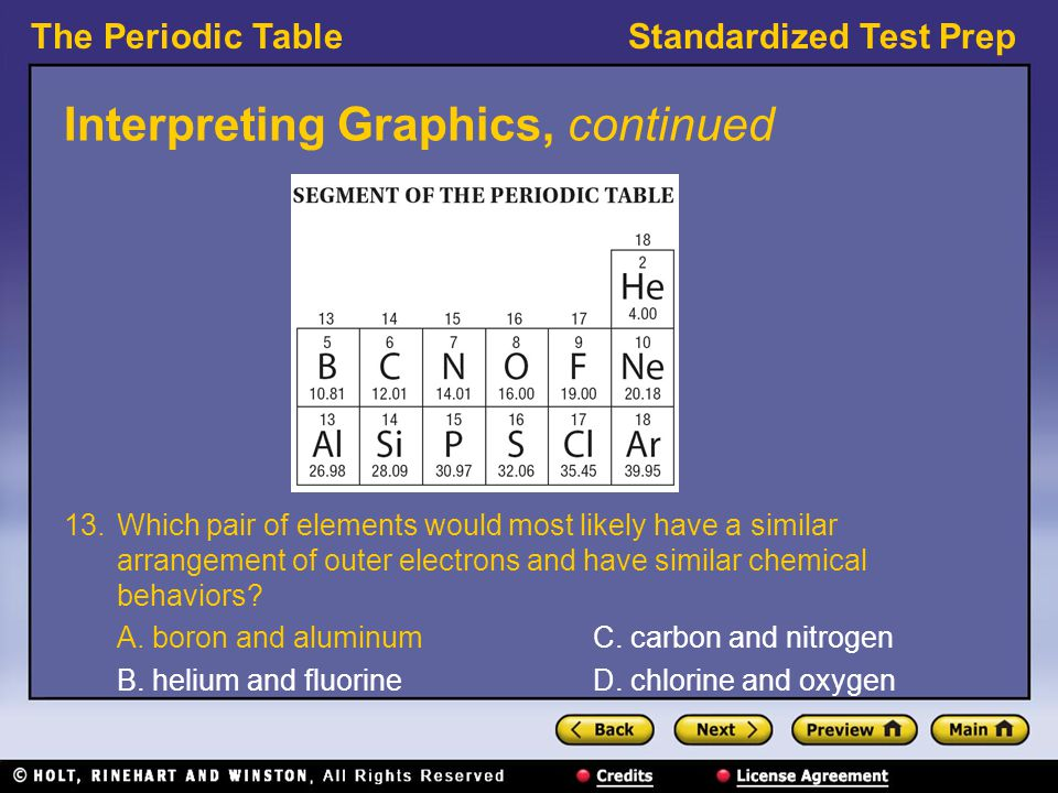 The Periodic TableStandardized Test Prep Interpreting Graphics, continued 13.Which pair of elements would most likely have a similar arrangement of outer electrons and have similar chemical behaviors.