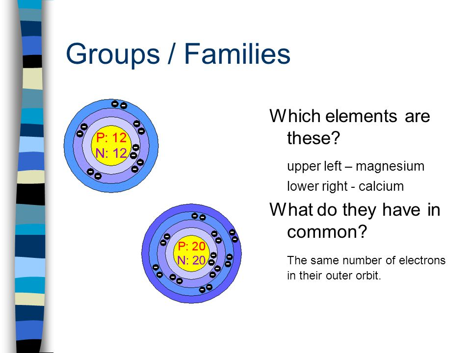 Groups / Families Which elements are these? upper left – magnesium lower right - calcium What do they have in common? The same number of electrons in
