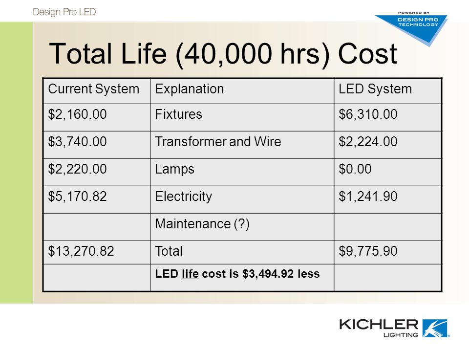 Total Life (40,000 hrs) Cost Current SystemExplanationLED System $2,160.00Fixtures$6,310.00 $3,740.00Transformer and Wire$2,224.00 $2,220.00Lamps$0.00 $5,170.82Electricity$1,241.90 Maintenance ( ) $13,270.82Total$9,775.90 LED life cost is $3,494.92 less
