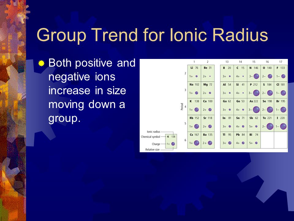 Group Trend for Ionic Radius  Both positive and negative ions increase in size moving down a group.