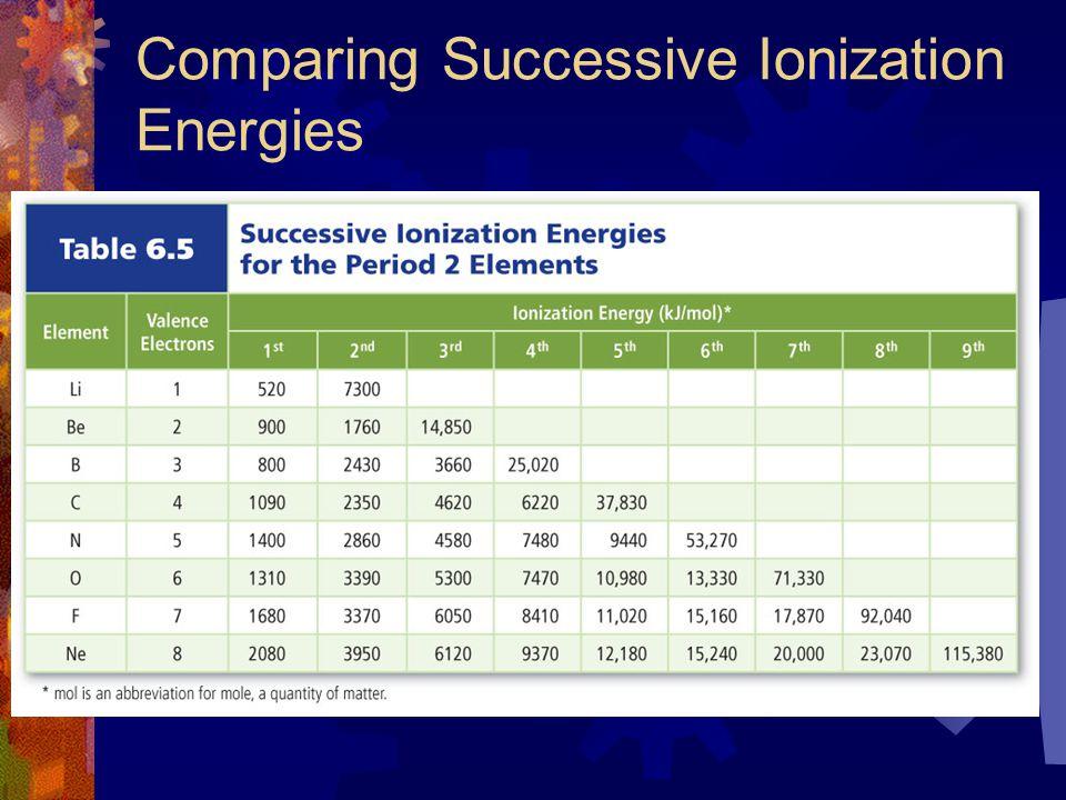 Comparing Successive Ionization Energies