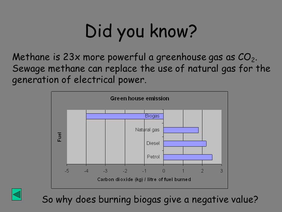 Did you know.Methane is 23x more powerful a greenhouse gas as CO 2.