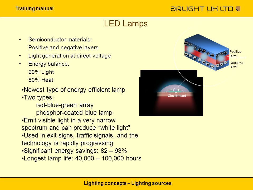 Training manual Lighting concepts – Lighting sources LED Lamps Newest type of energy efficient lamp Two types: red-blue-green array phosphor-coated bl