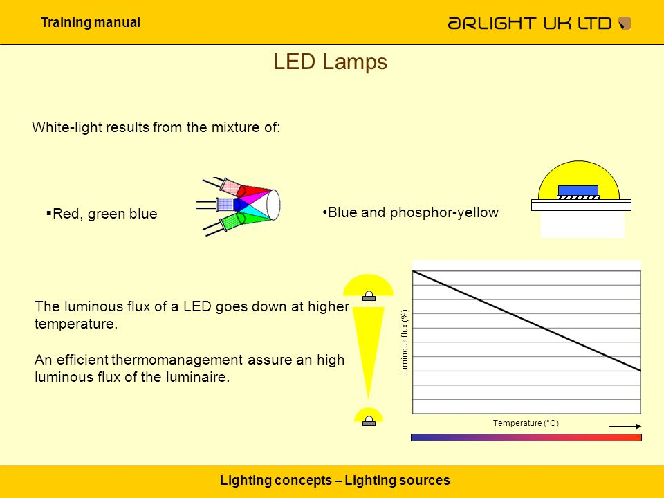 Training manual Lighting concepts – Lighting sources LED Lamps White-light results from the mixture of:  Red, green blue Blue and phosphor-yellow The luminous flux of a LED goes down at higher temperature.