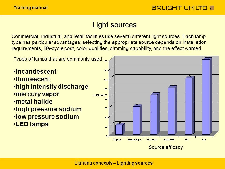Training manual Lighting concepts – Lighting sources Light sources Commercial, industrial, and retail facilities use several different light sources.