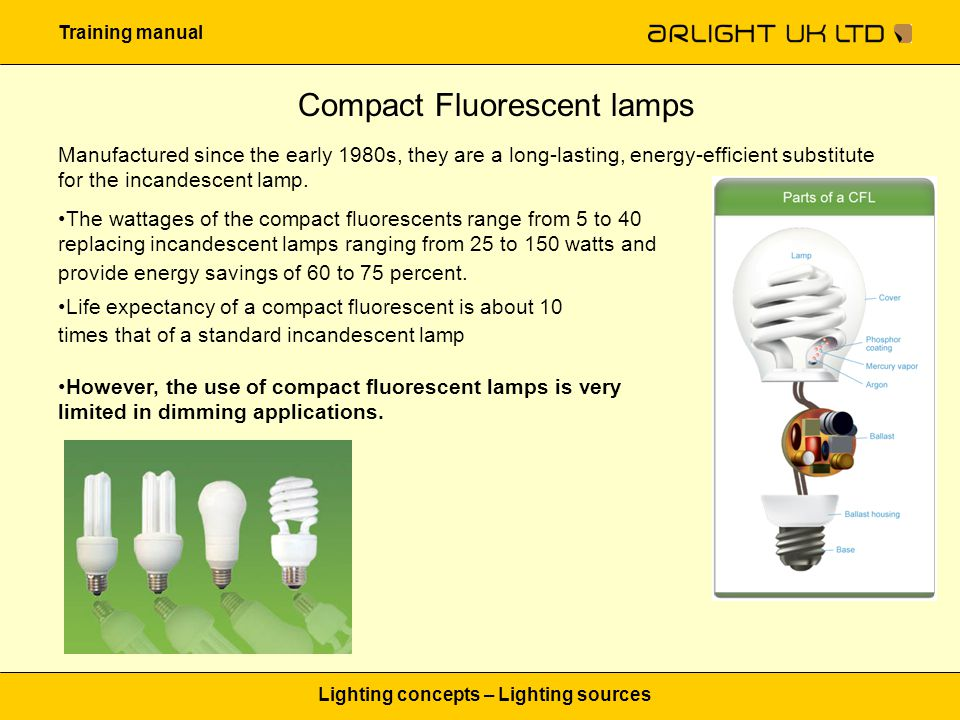 Training manual Lighting concepts – Lighting sources Compact Fluorescent lamps Manufactured since the early 1980s, they are a long-lasting, energy-efficient substitute for the incandescent lamp.