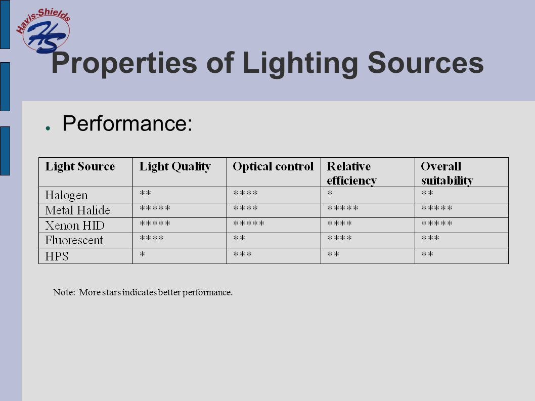 Properties of Lighting Sources ● Performance: Note: More stars indicates better performance.