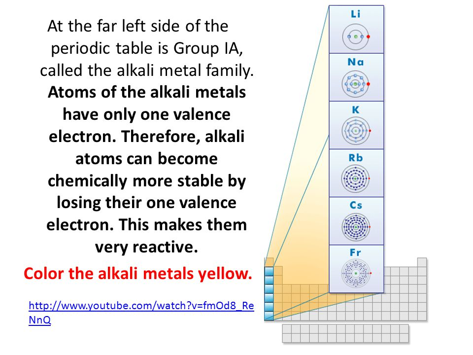 At the far left side of the periodic table is Group IA, called the alkali metal family. Atoms of the alkali metals have only one valence electron. The