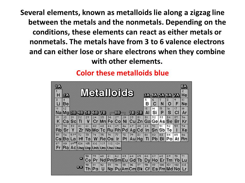 Several elements, known as metalloids lie along a zigzag line between the metals and the nonmetals. Depending on the conditions, these elements can re