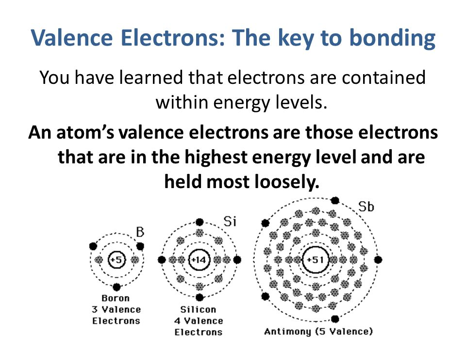 The number of valence electrons in an atom of an element determines many properties of that element, including the ways in which the atom can bond with other atoms.