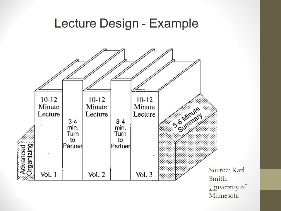 Lecture Design - Example Source: Karl Smith, University of Minnesota
